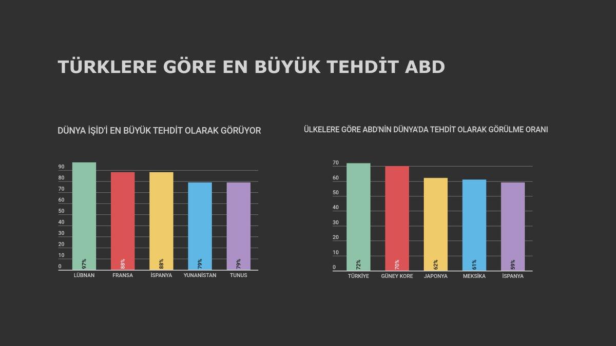 Türklere göre en büyük tehdit ABD