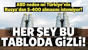 ABD S400 Füzelerini Neden Türkiye'ye istemiyor?