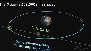 Asteroid 2012 Dünya'yı Teğet Geçti