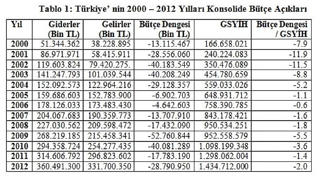 Türk Ekomomisinde Yılara Göre Bütçe Açığı