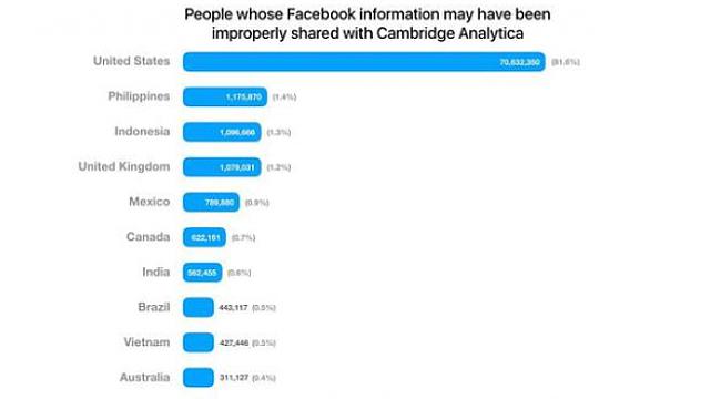 Facebook Skandalından Kaç Türk Etkilendi?