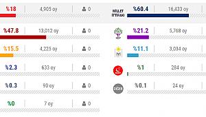 ABD'li Türkler Hangi Partiye Oy verdi?