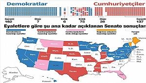 ABD Seçimleri Süprizlerle Dolu