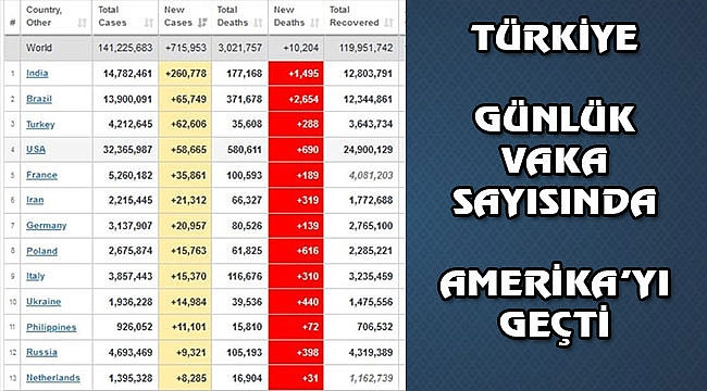 Türkiye Covid-19'da Amerika'yı Solladı